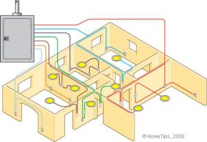 electricitate acasa